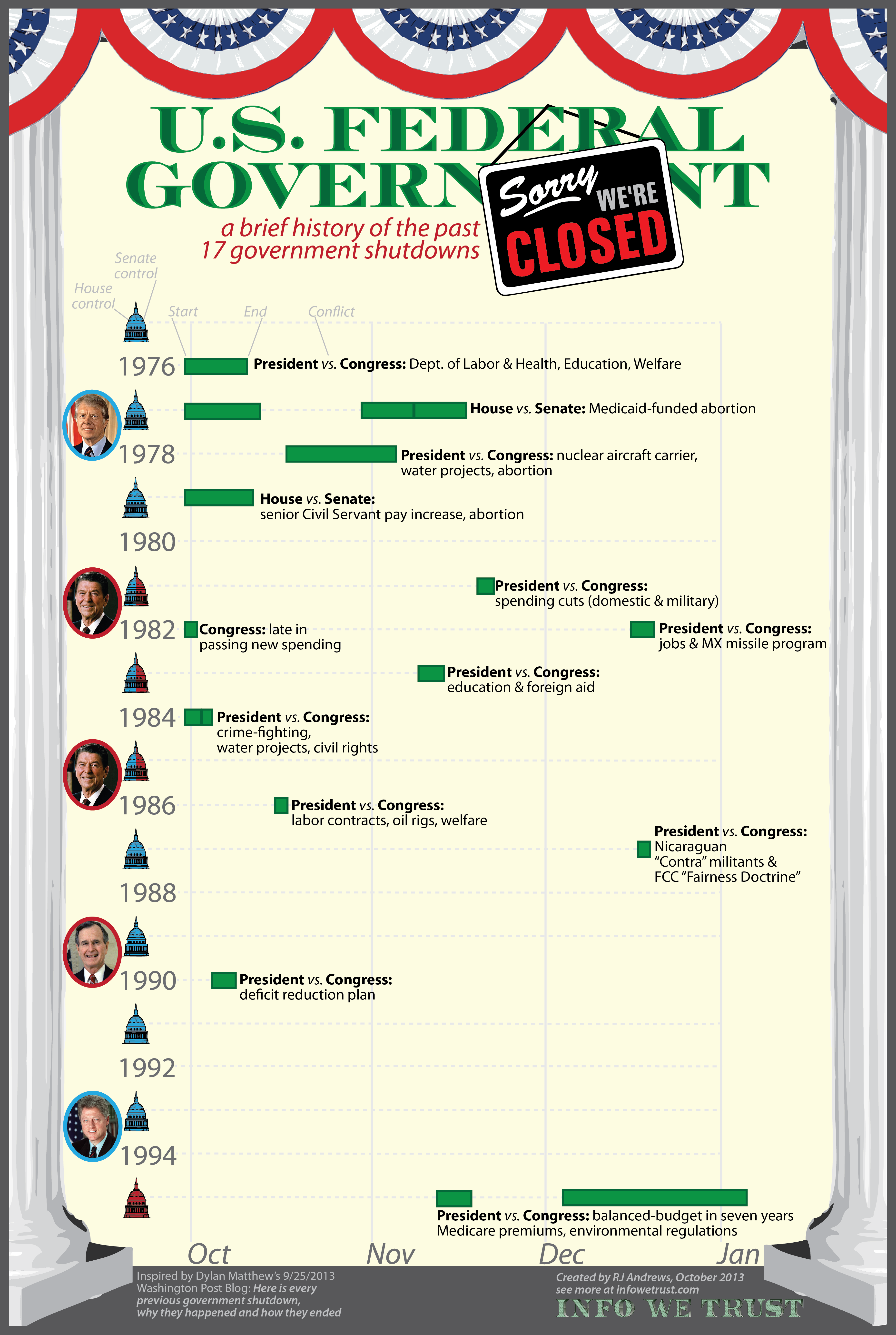 Government Shutdown: Who's affected?