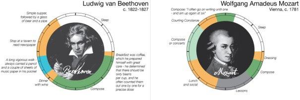 Beethoven vs. Mozart